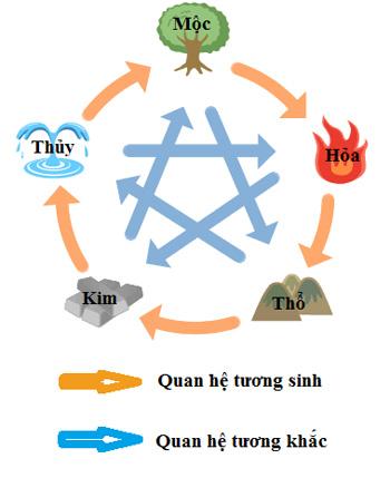 Su-tuong-tac-cac-hanh-trong-phong-thuy-1